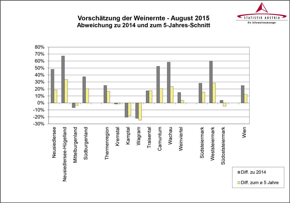 Statistik-Austria-Weinernte-08-2015