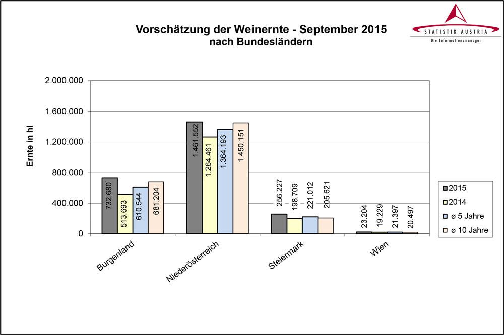 Statistik-Austria-Weinernte-09-2015