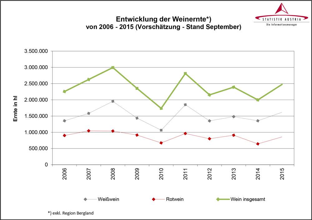 Statistik-Austria-Weinernte-Entwicklung