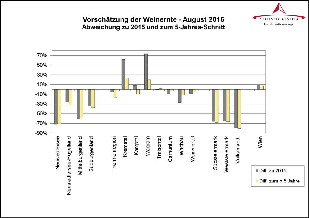 Statistik-Austria-Wein-2016